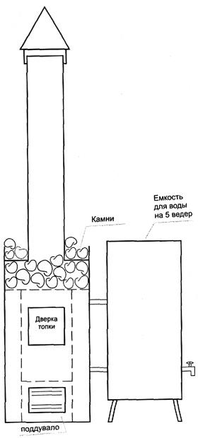 Схема самодельного котла для бани.